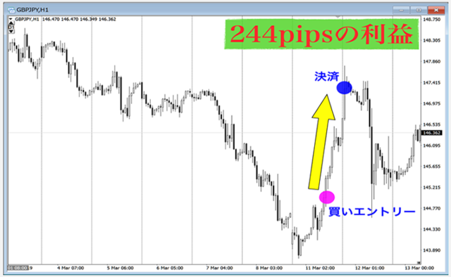 UNLIMITED FOREX・244pips利益.PNG